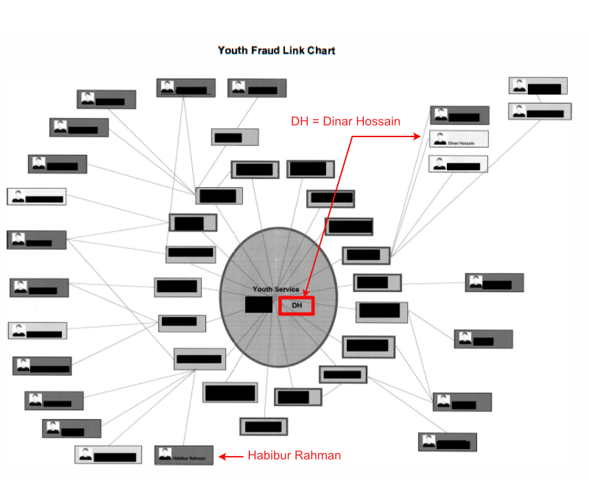 Poplar Papers - Redacted Youth Fraud Link Chart showing connections between different LBTH employees.