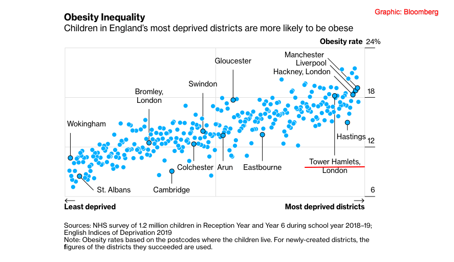 Scatter plot chart of obesity rates of children in most deprived areas.