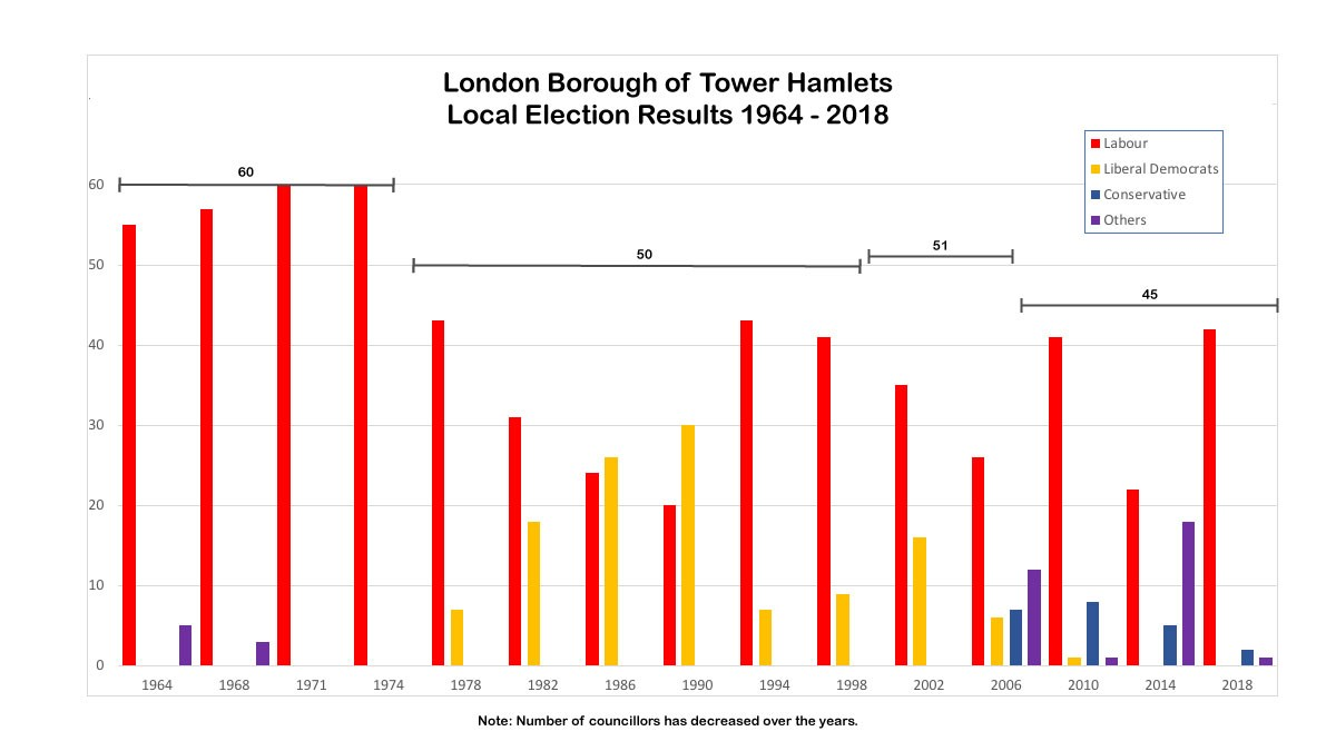 Bar chart showing London Borough of Tower Hamlets Local Election Results 1964 - 2018